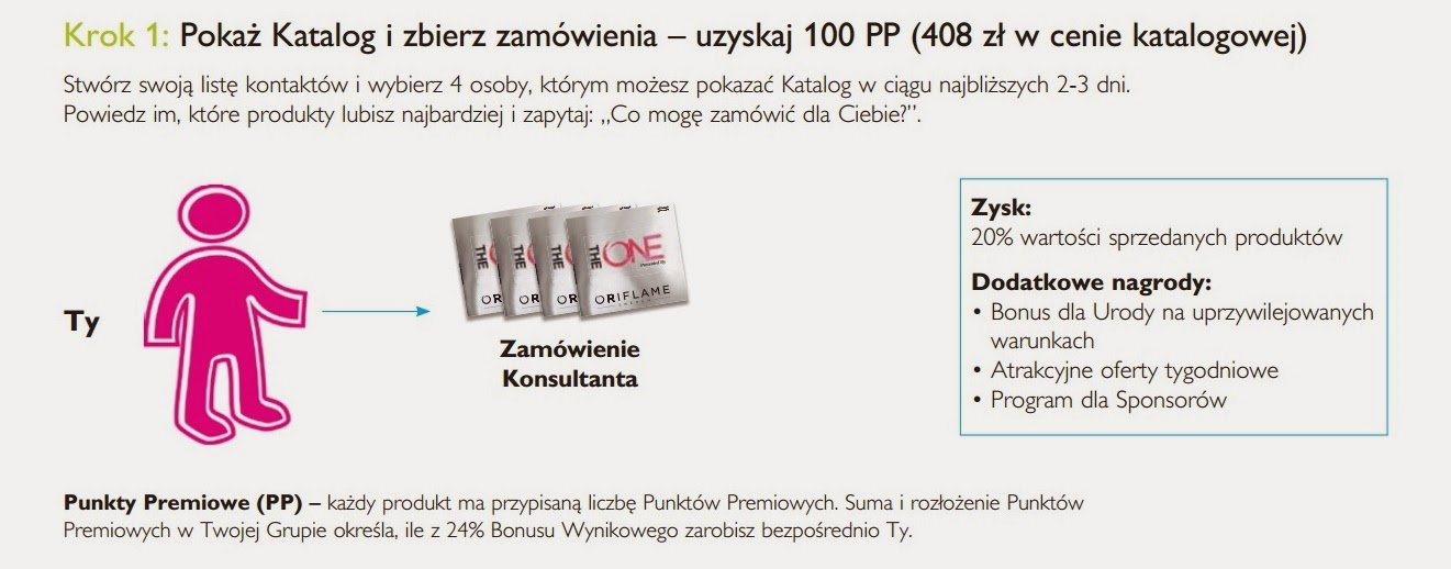 Plan marketingowy Oriflame